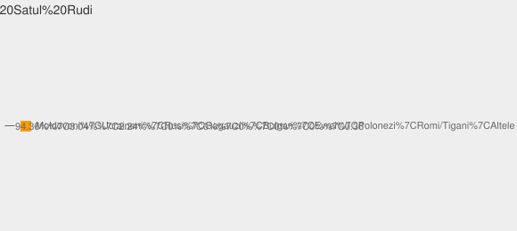 Nationalitati Satul Rudi